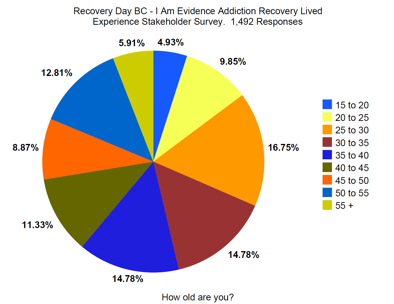 recovery day bc addiction recovery event